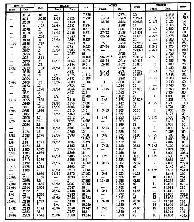 photo relating to Mm to Inches Chart Printable named Contemporary DECIMAL In the direction of INCHES CHART PDF decimal