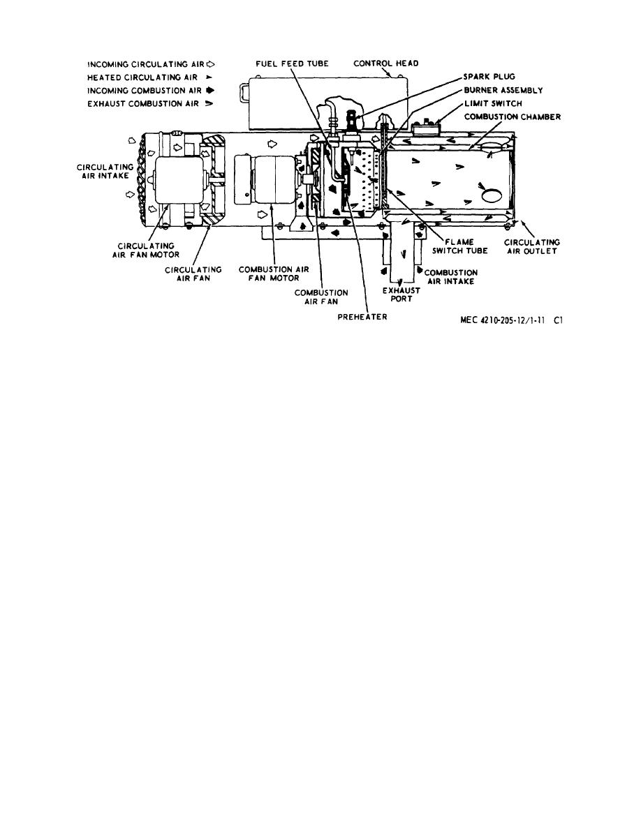 TM 5 4210 205 120017im figure 71 11 space heater flow diagram space heater wiring diagram at gsmx.co