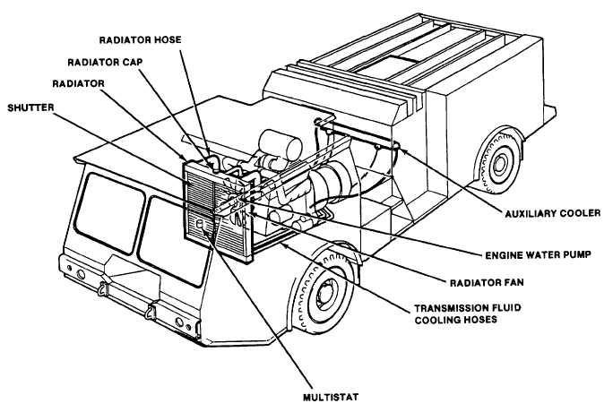 Cooling System - TM-5-4210-220-12_25