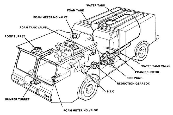 fire engine pump diagram