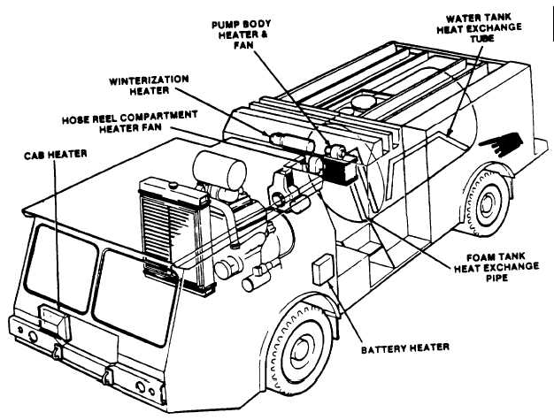 winterization system