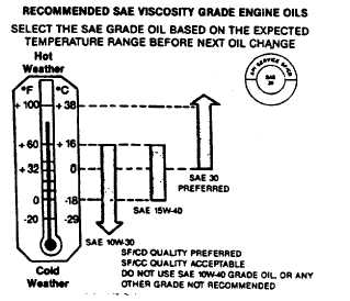 Table 4-3  SAE Oil Viscosity Recommendations
