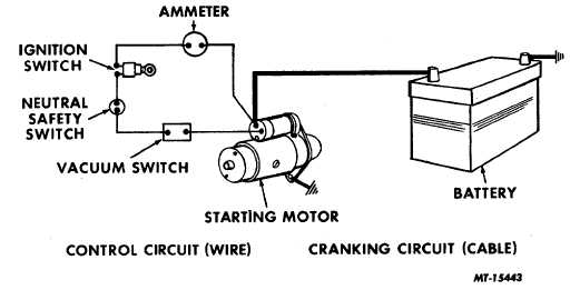 fig fig 1 starting system circuit diagram wiring diagram Ignition Starting System Wiring Diagram ranger starting system wiring diagram