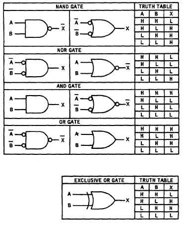 Logic Component Schematic Symbols