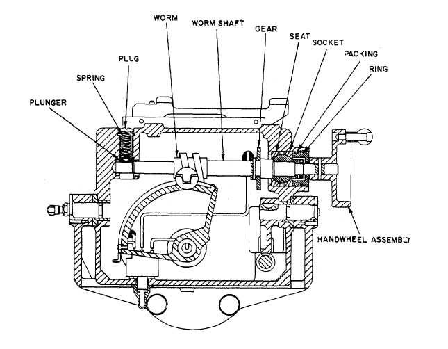 Figure 3-15  Typical Worm and Worm Gear Mechanism